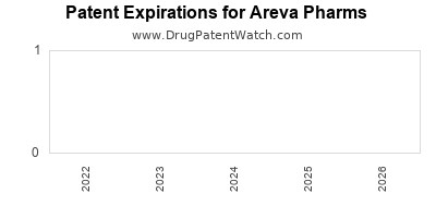 drug patent expirations by year for  Areva Pharms
