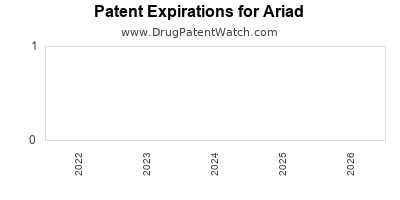 drug patent expirations by year for  Ariad