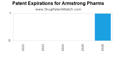 drug patent expirations by year for  Armstrong Pharms