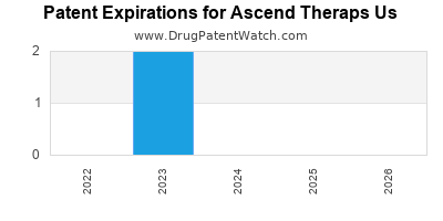 drug patent expirations by year for  Ascend Theraps Us