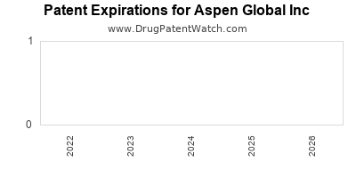 drug patent expirations by year for  Aspen Global Inc