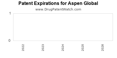 drug patent expirations by year for  Aspen Global