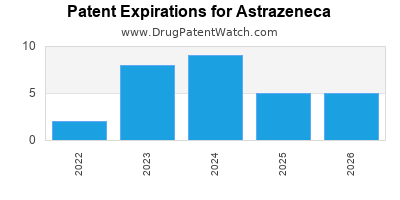 drug patent expirations by year for  Astrazeneca