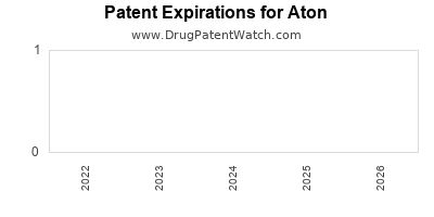 drug patent expirations by year for  Aton