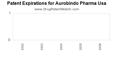 drug patent expirations by year for  Aurobindo Pharma Usa