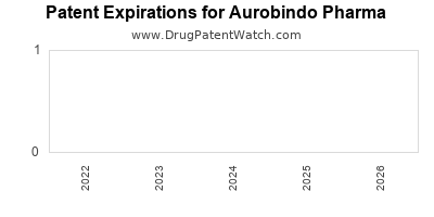 drug patent expirations by year for  Aurobindo Pharma