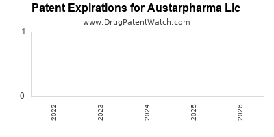 drug patent expirations by year for  Austarpharma Llc