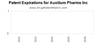 drug patent expirations by year for  Auxilium Pharms Inc