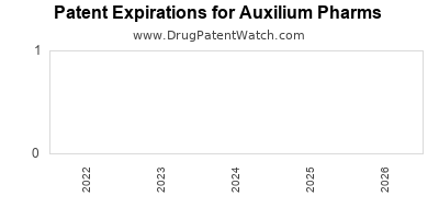 drug patent expirations by year for  Auxilium Pharms