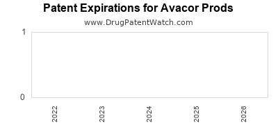 drug patent expirations by year for  Avacor Prods