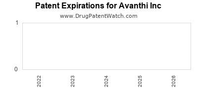 drug patent expirations by year for  Avanthi Inc