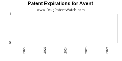 drug patent expirations by year for  Avent