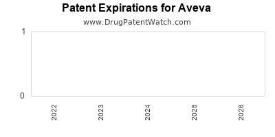 drug patent expirations by year for  Aveva
