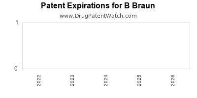 drug patent expirations by year for  B Braun