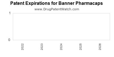 drug patent expirations by year for  Banner Pharmacaps
