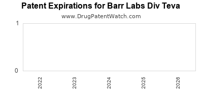 drug patent expirations by year for  Barr Labs Div Teva