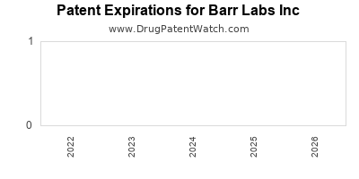 drug patent expirations by year for  Barr Labs Inc