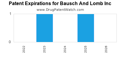 drug patent expirations by year for  Bausch And Lomb Inc