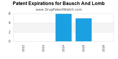 drug patent expirations by year for  Bausch And Lomb
