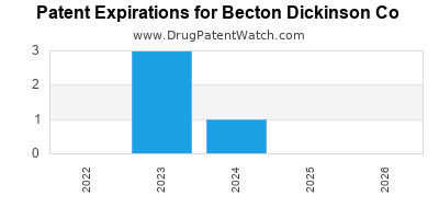 drug patent expirations by year for  Becton Dickinson Co