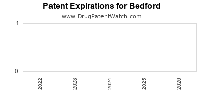 drug patent expirations by year for  Bedford