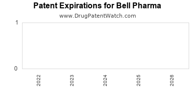 drug patent expirations by year for  Bell Pharma