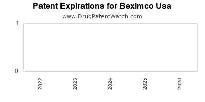 drug patent expirations by year for  Beximco Usa