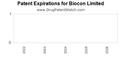 drug patent expirations by year for  Biocon Limited