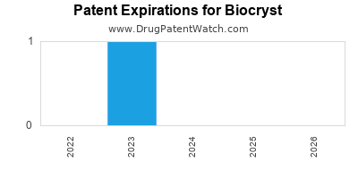 drug patent expirations by year for  Biocryst