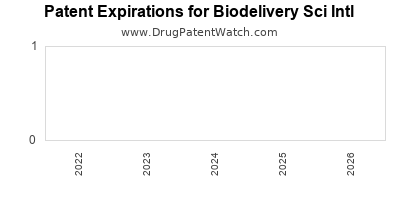drug patent expirations by year for  Biodelivery Sci Intl
