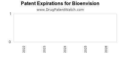 drug patent expirations by year for  Bioenvision