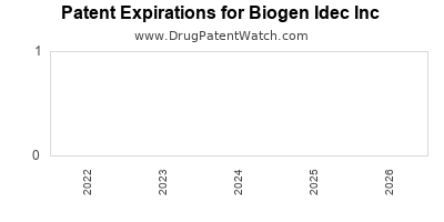 drug patent expirations by year for  Biogen Idec Inc