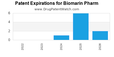 drug patent expirations by year for  Biomarin Pharm