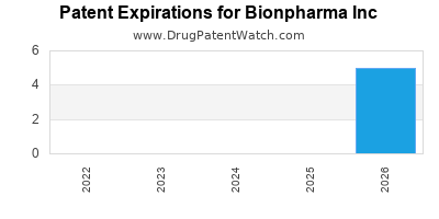 drug patent expirations by year for  Bionpharma Inc