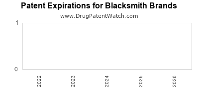 drug patent expirations by year for  Blacksmith Brands