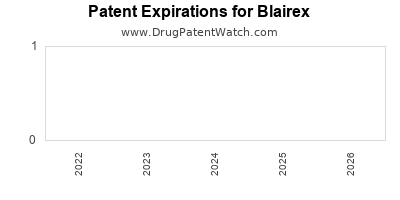 drug patent expirations by year for  Blairex