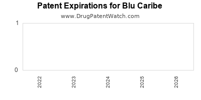 drug patent expirations by year for  Blu Caribe