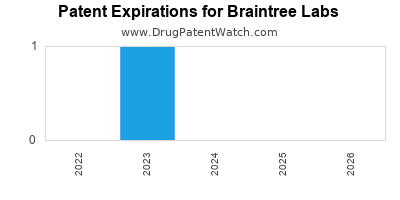 drug patent expirations by year for  Braintree Labs