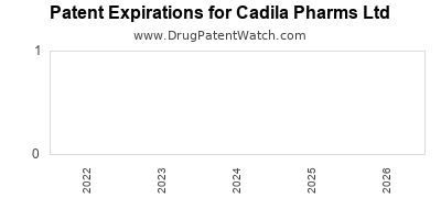 drug patent expirations by year for  Cadila Pharms Ltd