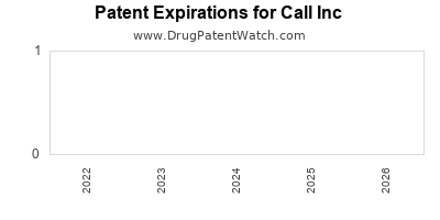 drug patent expirations by year for  Call Inc