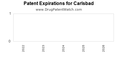 drug patent expirations by year for  Carlsbad