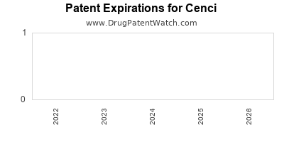 drug patent expirations by year for  Cenci