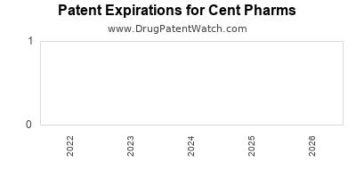 drug patent expirations by year for  Cent Pharms