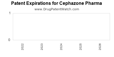 drug patent expirations by year for  Cephazone Pharma
