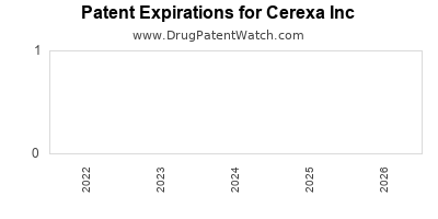 drug patent expirations by year for  Cerexa Inc