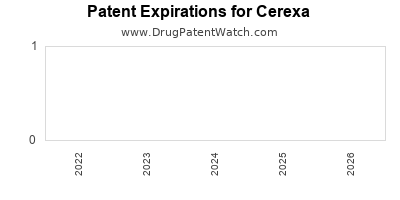 drug patent expirations by year for  Cerexa