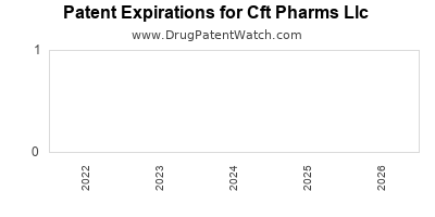 drug patent expirations by year for  Cft Pharms Llc