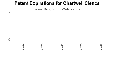 drug patent expirations by year for  Chartwell Cienca