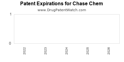 drug patent expirations by year for  Chase Chem