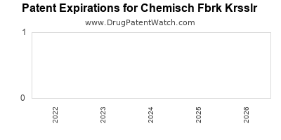 drug patent expirations by year for  Chemisch Fbrk Krsslr